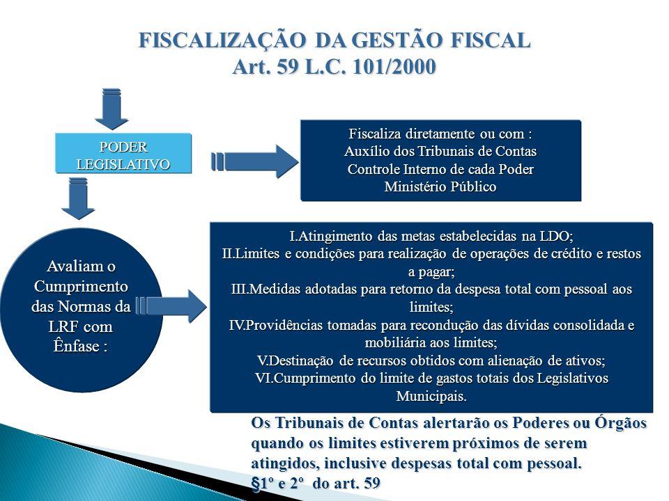PODER LEGISLATIVO Fiscaliza diretamente ou com : Auxílio dos Tribunais de Contas Controle Interno de cada Poder Ministério Público Avaliam o Cumprimen
