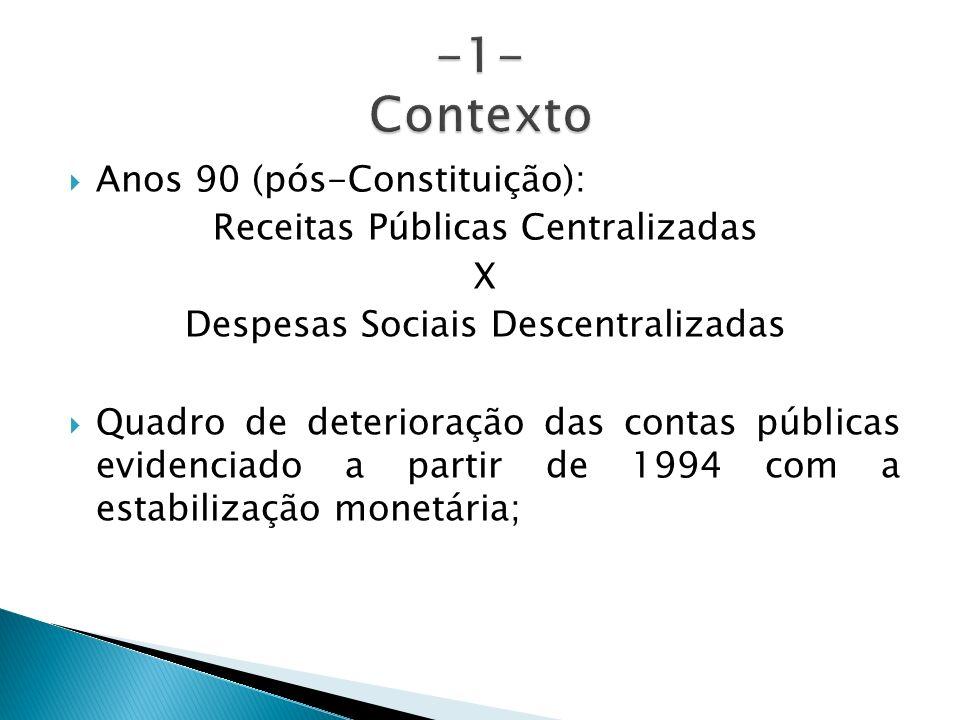 Anos 90 (pós-Constituição): Receitas Públicas Centralizadas X Despesas Sociais Descentralizadas Quadro de deterioração das contas públicas evidenciado