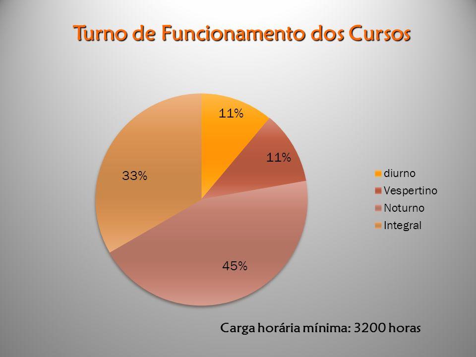Turno de Funcionamento dos Cursos Carga horária mínima: 3200 horas