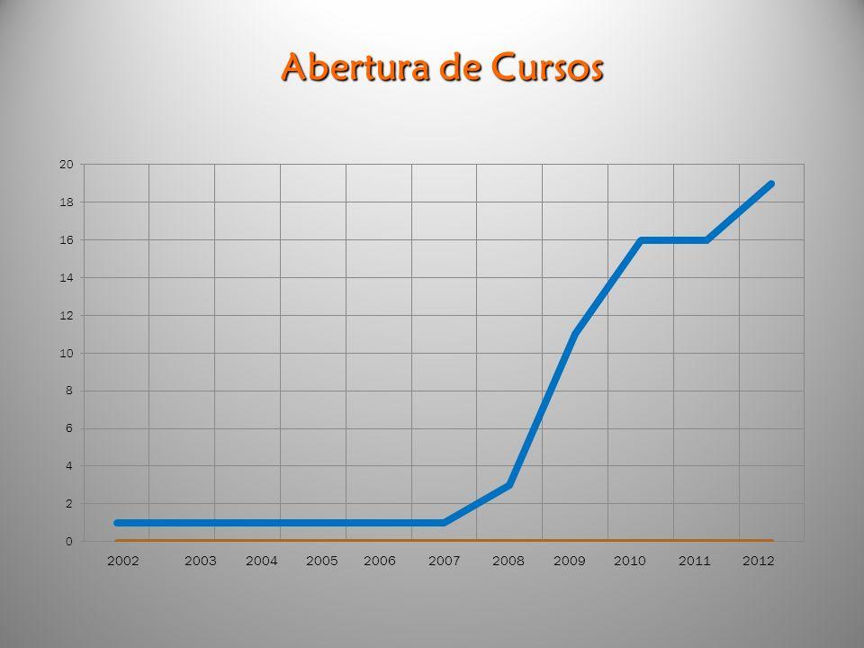 2002 2003 2004 2005 2006 2007 2008 2009 2010 2011 2012 Abertura de Cursos
