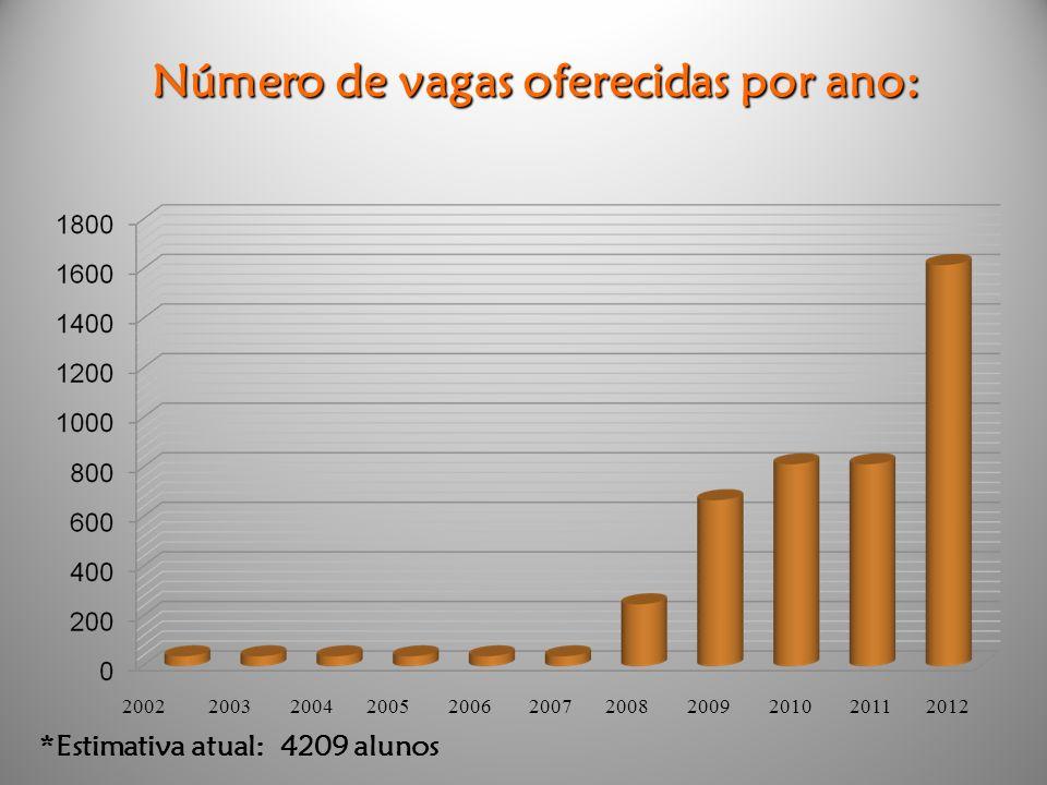 2002 2003 2004 2005 2006 2007 2008 2009 2010 2011 2012 Número de vagas oferecidas por ano: *Estimativa atual: 4209 alunos
