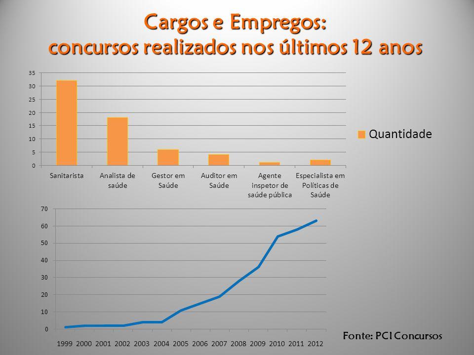 Cargos e Empregos: concursos realizados nos últimos 12 anos Fonte: PCI Concursos