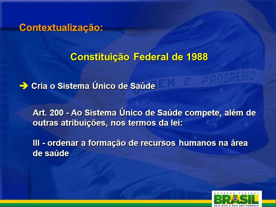 Contextualização: Constituição Federal de 1988 Cria o Sistema Único de Saúde Art.