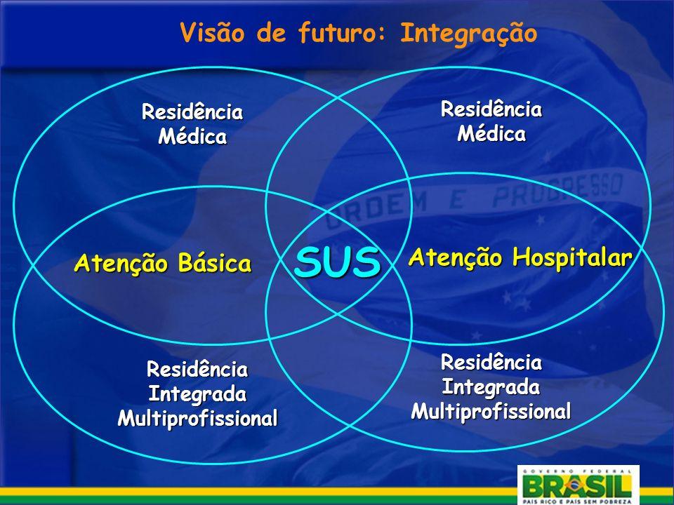 Atenção Hospitalar Atenção Básica Residência Integrada Multiprofissional Visão de futuro: Integração Residência Médica Residência Integrada Multiprofissional Residência Médica SUS