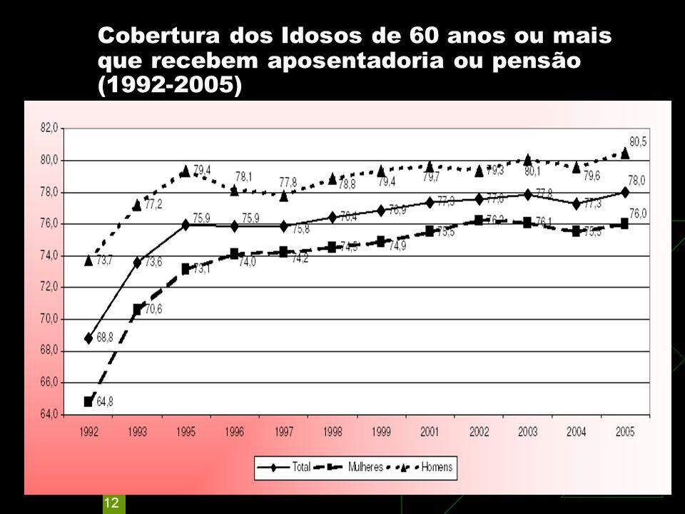 12 Cobertura dos Idosos de 60 anos ou mais que recebem aposentadoria ou pensão (1992-2005) BRASIL URBANO