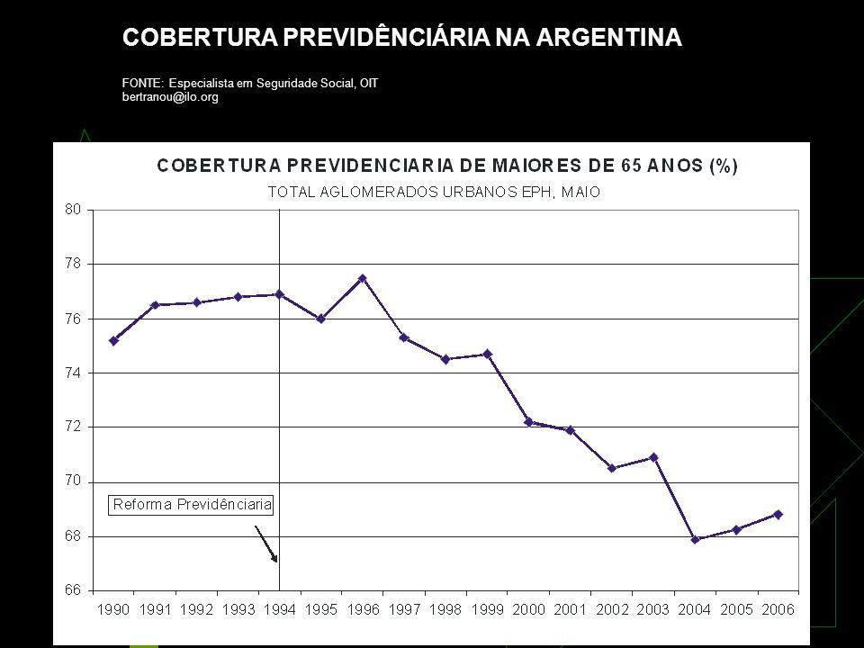 13 COBERTURA PREVIDÊNCIÁRIA NA ARGENTINA FONTE: Especialista em Seguridade Social, OIT bertranou@ilo.org