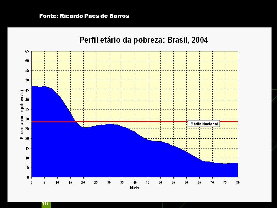 16 Fonte: Ricardo Paes de Barros