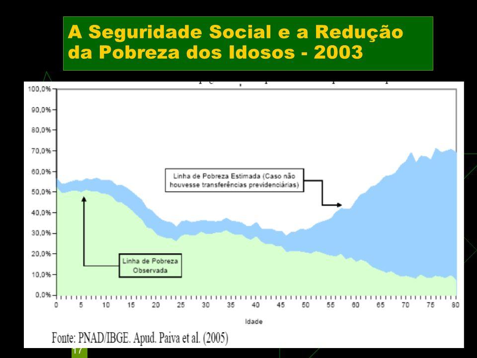 17 A Seguridade Social e a Redução da Pobreza dos Idosos - 2003