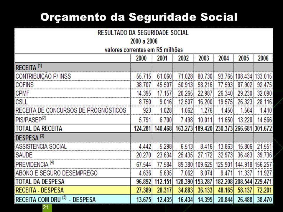 21 Orçamento da Seguridade Social