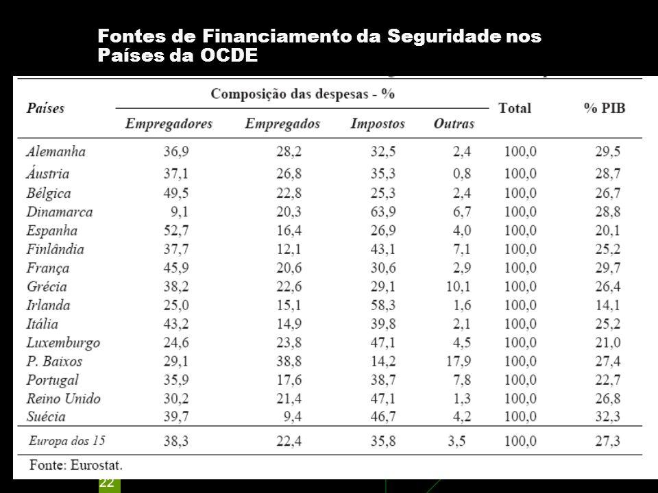 22 Fontes de Financiamento da Seguridade nos Países da OCDE