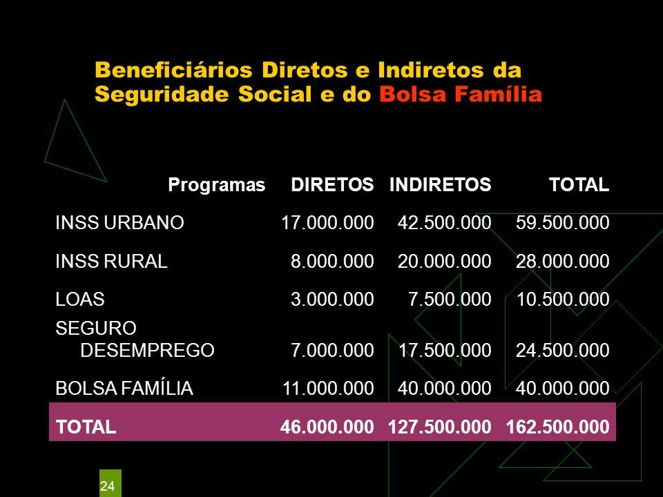 24 Beneficiários Diretos e Indiretos da Seguridade Social e do Bolsa Família ProgramasDIRETOSINDIRETOSTOTAL INSS URBANO17.000.00042.500.00059.500.000 INSS RURAL8.000.00020.000.00028.000.000 LOAS3.000.0007.500.00010.500.000 SEGURO DESEMPREGO7.000.00017.500.00024.500.000 BOLSA FAMÍLIA11.000.00040.000.000 TOTAL46.000.000127.500.000162.500.000