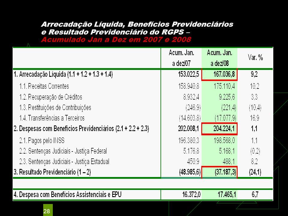 28 Arrecadação Líquida, Benefícios Previdenciários e Resultado Previdenciário do RGPS – Acumulado Jan a Dez em 2007 e 2008