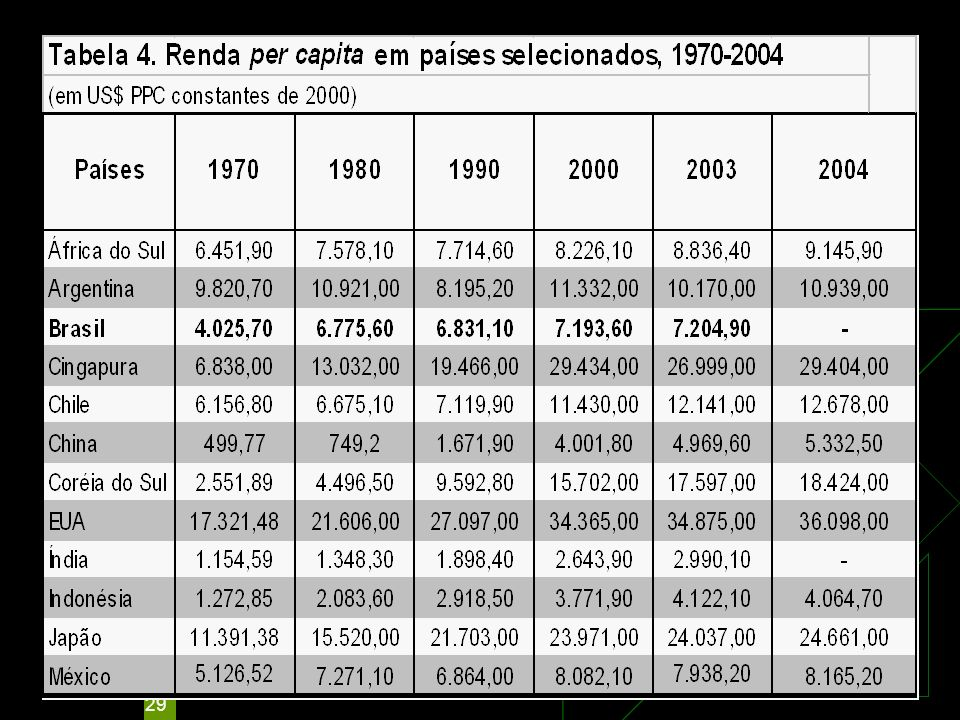 29 PIB PER CAPITA