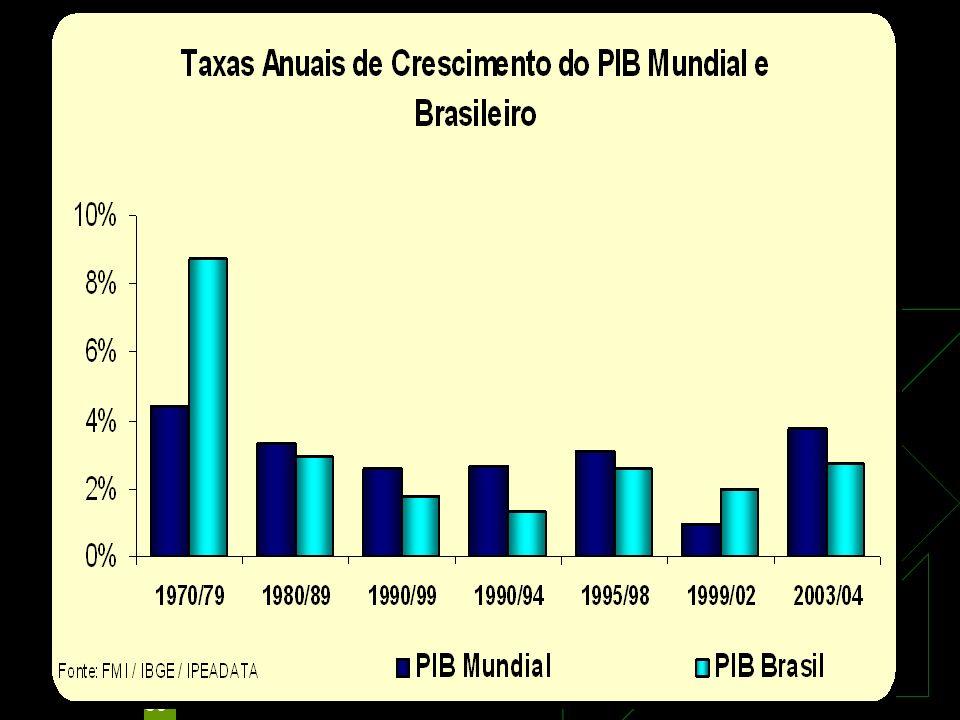 30 PIB Brasil e PIB Mundial