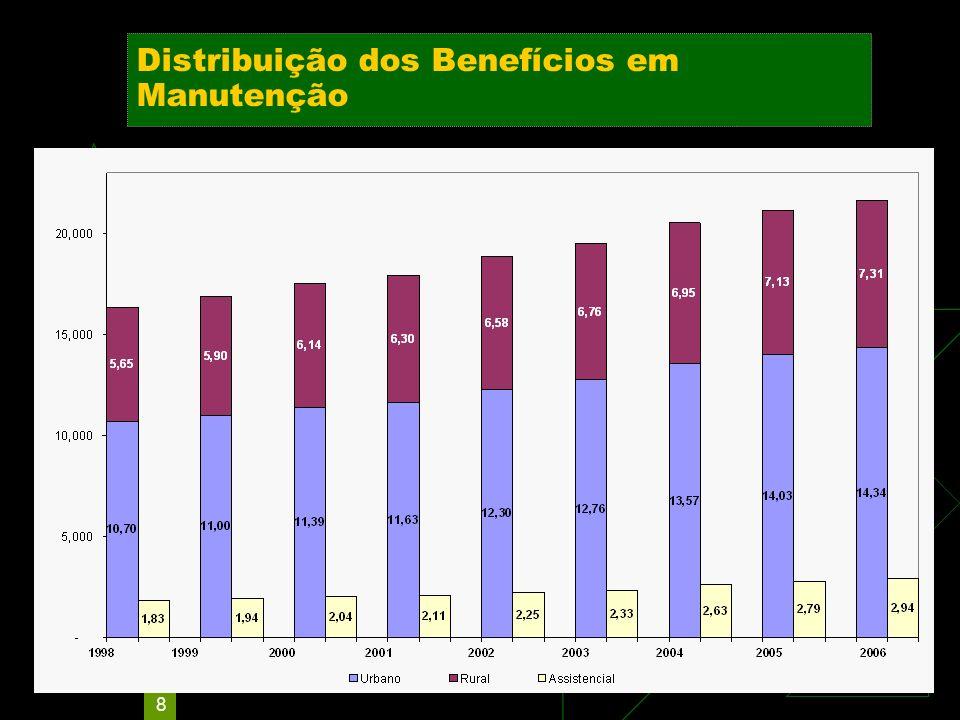 8 Distribuição dos Benefícios em Manutenção