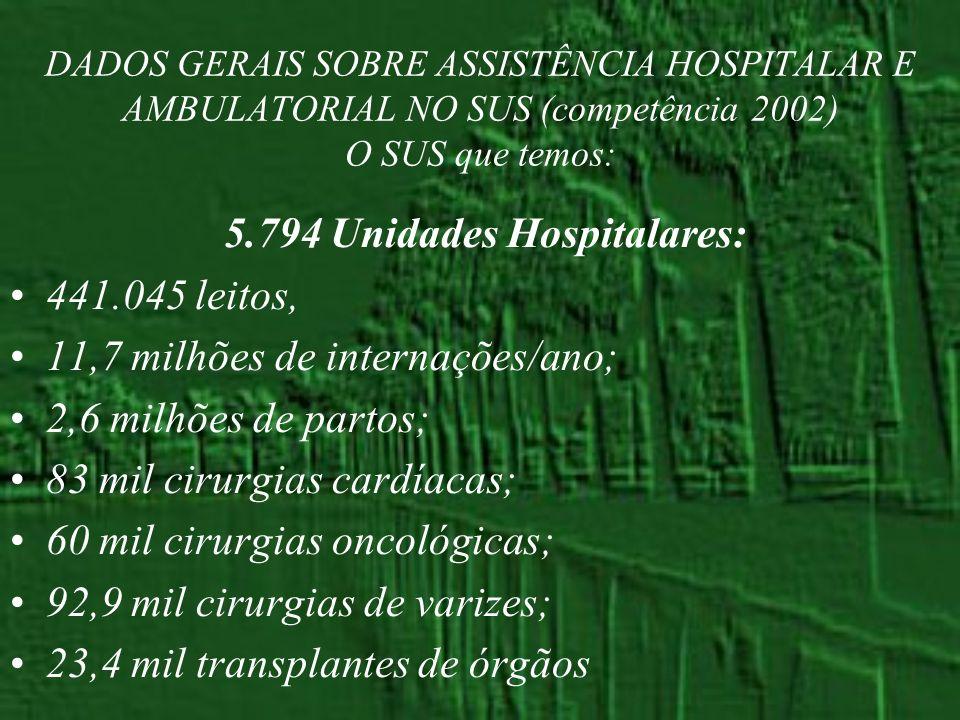 DADOS GERAIS SOBRE ASSISTÊNCIA HOSPITALAR E AMBULATORIAL NO SUS (competência 2002) O SUS que temos: 5.794 Unidades Hospitalares: 441.045 leitos, 11,7