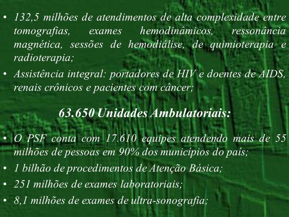132,5 milhões de atendimentos de alta complexidade entre tomografias, exames hemodinâmicos, ressonância magnética, sessões de hemodiálise, de quimiote