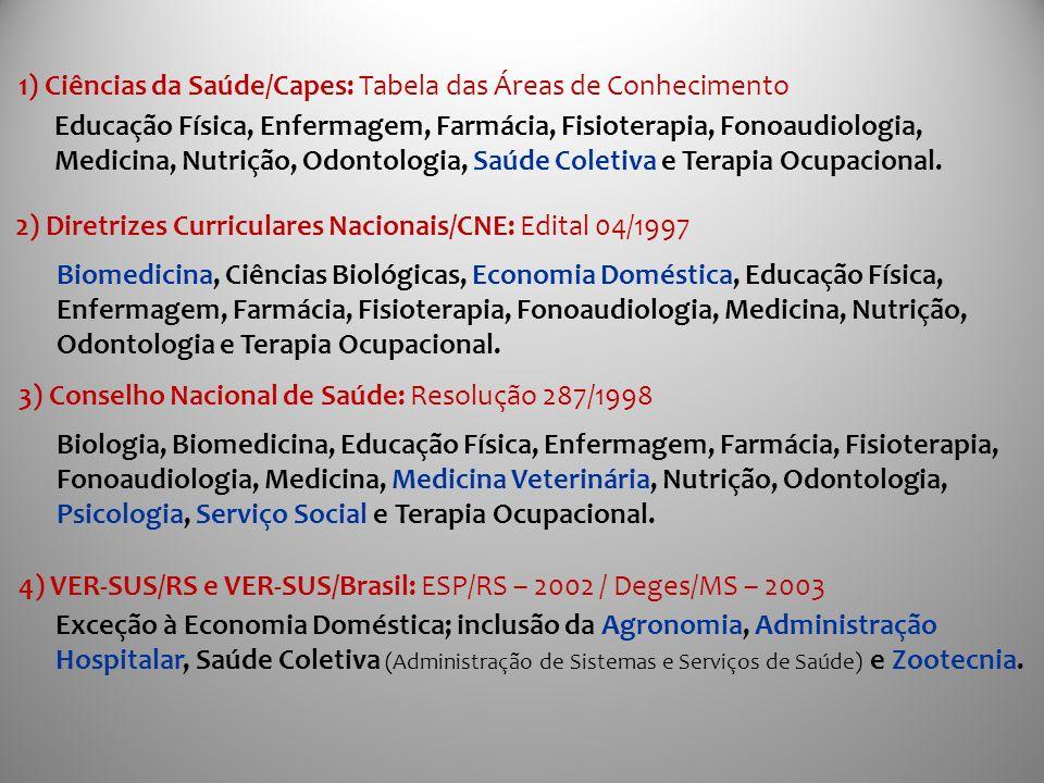 Educação Física, Enfermagem, Farmácia, Fisioterapia, Fonoaudiologia, Medicina, Nutrição, Odontologia, Saúde Coletiva e Terapia Ocupacional. 1) Ciência