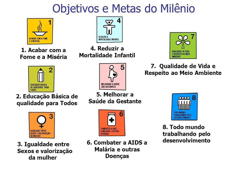 Objetivos e Metas do Milênio 1. Acabar com a Fome e a Miséria 7. Qualidade de Vida e Respeito ao Meio Ambiente 5. Melhorar a Saúde da Gestante 2. Educ