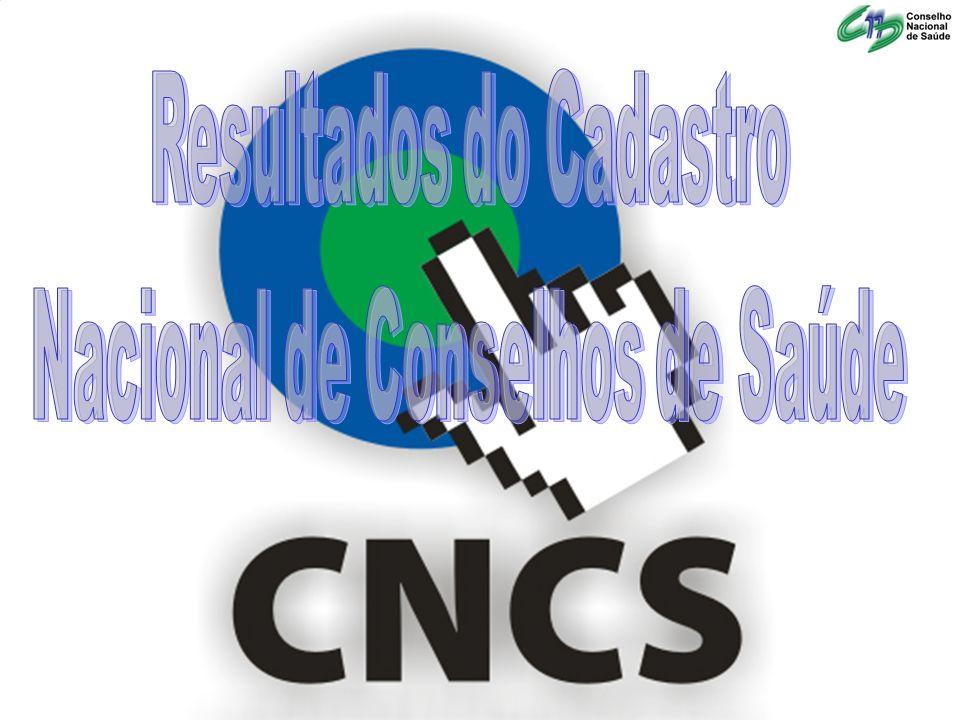 CNCS POR REGIÃO EstadoCadastradosFaltamCadastrar Total de Conselhos% Centro-Oeste Goiás2291824792,71% Distrito Federal 101100% Mato Grosso 1420142100% Mato Grosso do Sul79079100%