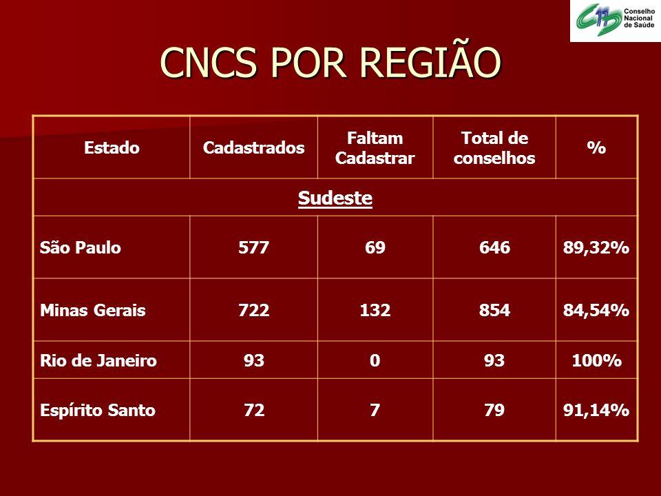 EstadoCadastrados Faltam Cadastrar Total de conselhos % Sudeste São Paulo5776964689,32% Minas Gerais72213285484,54% Rio de Janeiro930 100% Espírito Sa