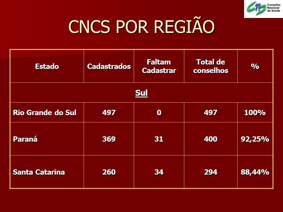 CNCS POR REGIÃO EstadoCadastradosFaltamCadastrar Total de conselhos% Sul Rio Grande do Sul 4970497100% Paraná3693140092,25% Santa Catarina 2603429488,
