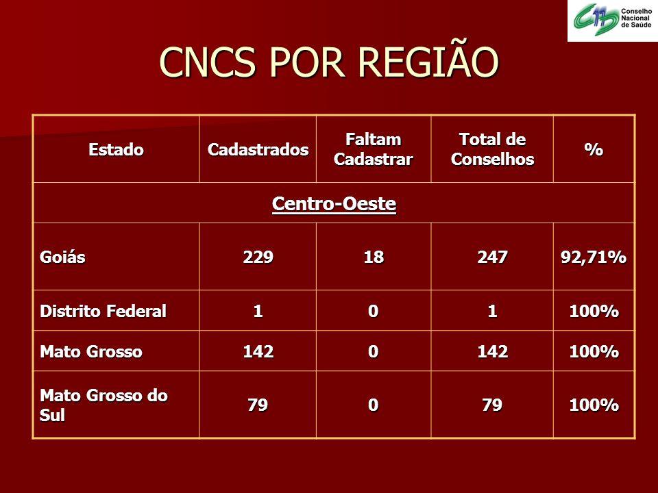 CNCS POR REGIÃO EstadoCadastradosFaltamCadastrar Total de Conselhos% Centro-Oeste Goiás2291824792,71% Distrito Federal 101100% Mato Grosso 1420142100%