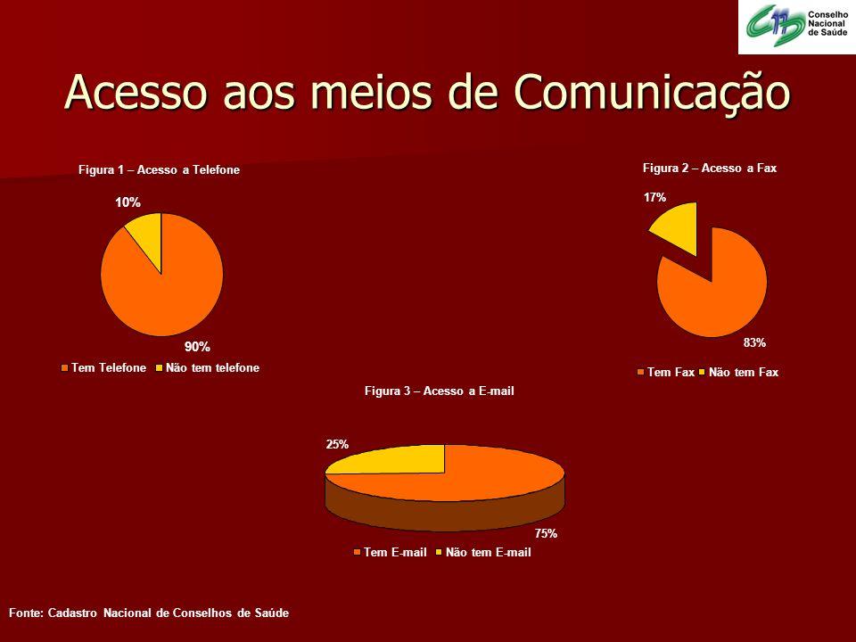 Acesso aos meios de Comunicação Figura 1 – Acesso a Telefone Figura 2 – Acesso a Fax Figura 3 – Acesso a E-mail Fonte: Cadastro Nacional de Conselhos