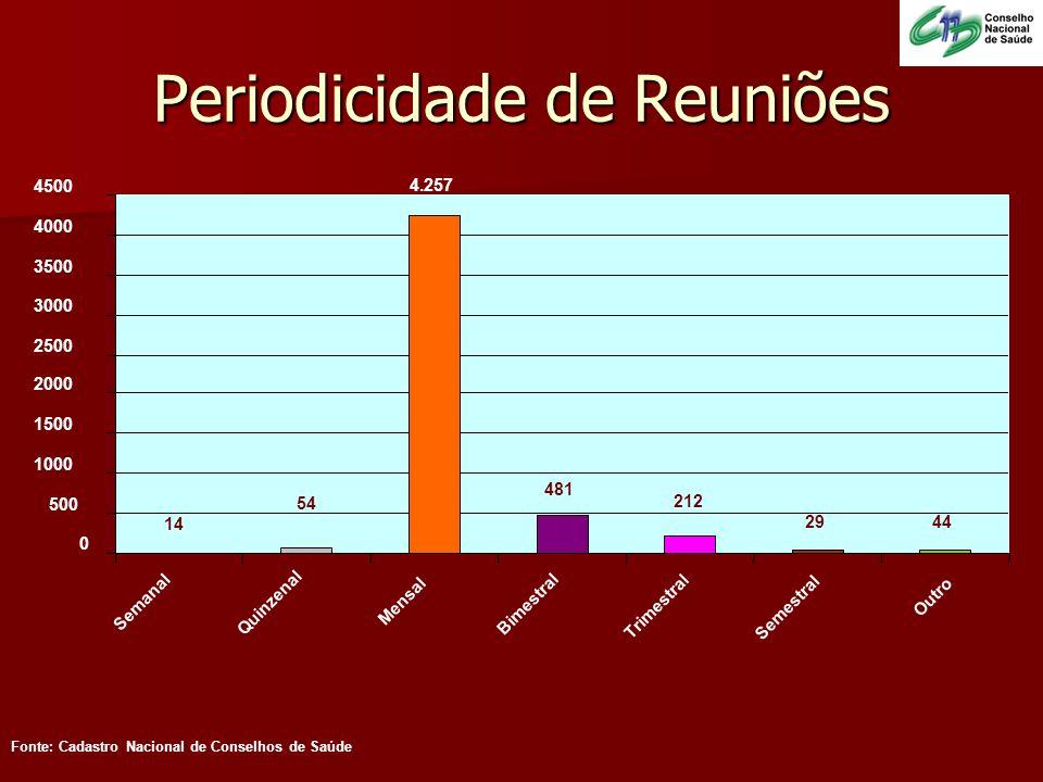 Periodicidade de Reuniões Fonte: Cadastro Nacional de Conselhos de Saúde 14 54 4.257 2944 212 481 0 500 1000 1500 2000 2500 3000 3500 4000 4500 Semana
