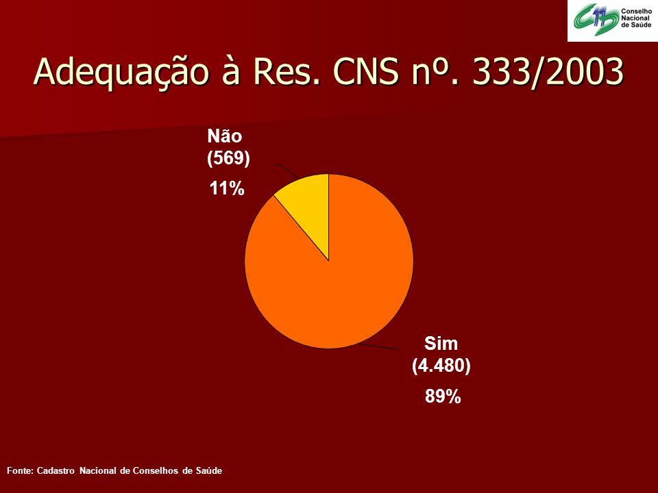 Adequação à Res. CNS nº. 333/2003 Sim (4.480) 89% Não (569) 11% Fonte: Cadastro Nacional de Conselhos de Saúde