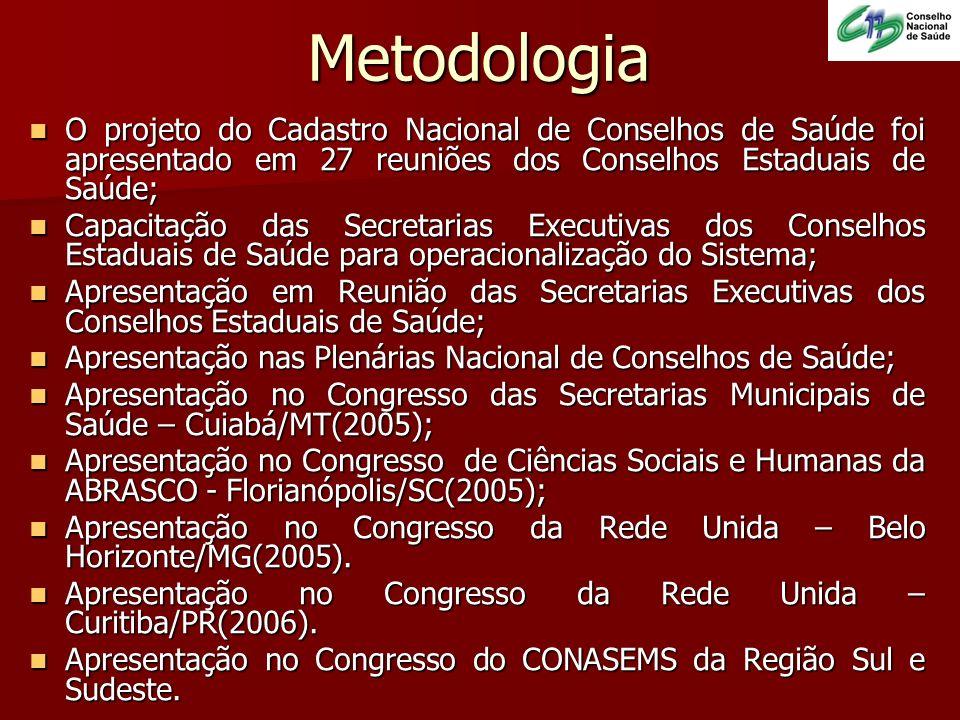 Metodologia O projeto do Cadastro Nacional de Conselhos de Saúde foi apresentado em 27 reuniões dos Conselhos Estaduais de Saúde; O projeto do Cadastr