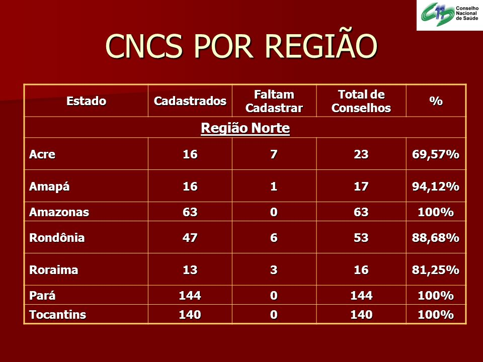 EstadoCadastrados Faltam Cadastrar Total de Conselhos % Região Nordeste Piauí2042022491,07% Pernambuco1701618691,40% Maranhão1269221857,80% Alagoas1030 100% Bahia3952341894,50% Rio Grande do Norte1680 100% Sergipe56207673,68% Paraíba2111322494,20% Ceará179618596,76% CNCS POR REGIÃO
