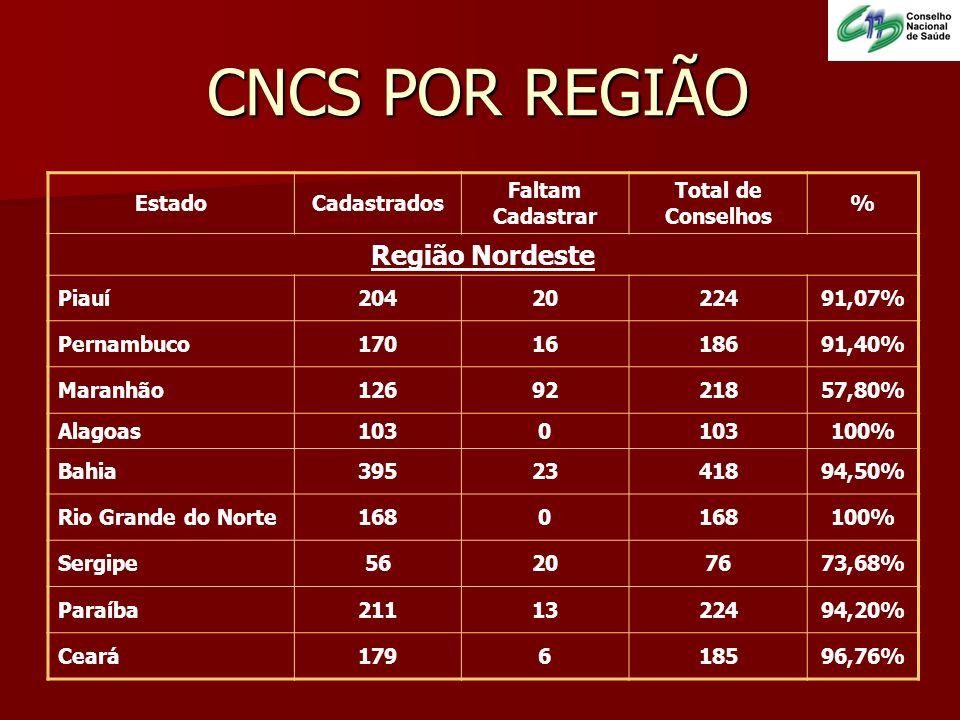 EstadoCadastrados Faltam Cadastrar Total de Conselhos % Região Nordeste Piauí2042022491,07% Pernambuco1701618691,40% Maranhão1269221857,80% Alagoas103