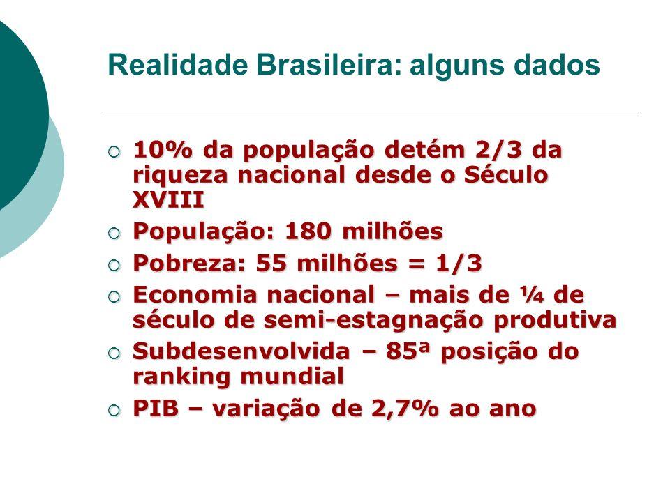 Realidade Brasileira: alguns dados 10% da população detém 2/3 da riqueza nacional desde o Século XVIII 10% da população detém 2/3 da riqueza nacional