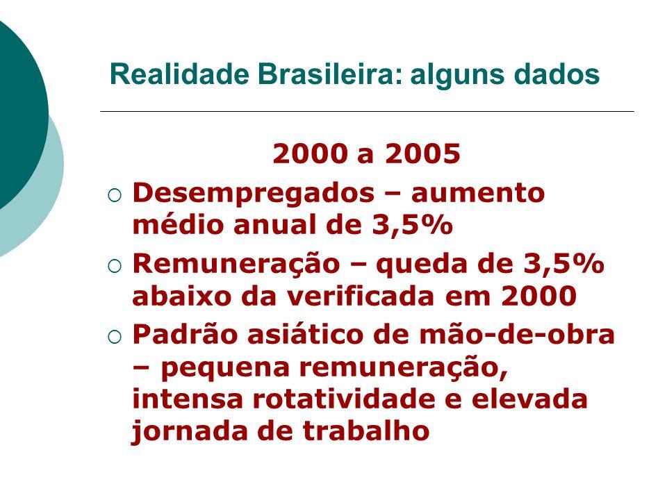 Realidade Brasileira: alguns dados 2000 a 2005 Desempregados – aumento médio anual de 3,5% Remuneração – queda de 3,5% abaixo da verificada em 2000 Pa