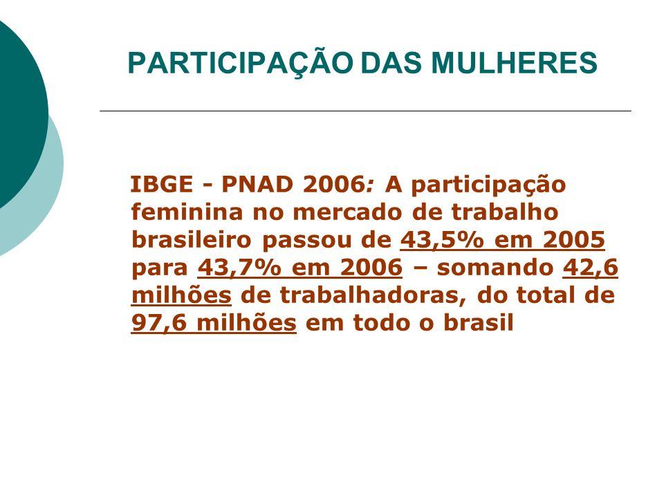 PARTICIPAÇÃO DAS MULHERES IBGE - PNAD 2006: A participação feminina no mercado de trabalho brasileiro passou de 43,5% em 2005 para 43,7% em 2006 – som