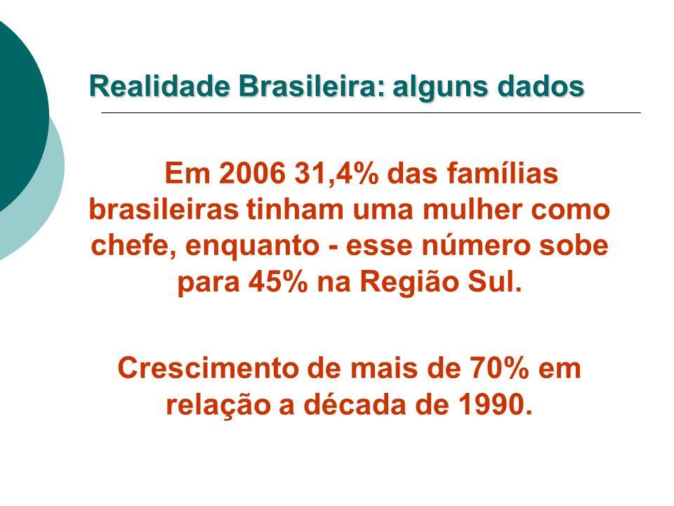 Realidade Brasileira: alguns dados Em 2006 31,4% das famílias brasileiras tinham uma mulher como chefe, enquanto - esse número sobe para 45% na Região