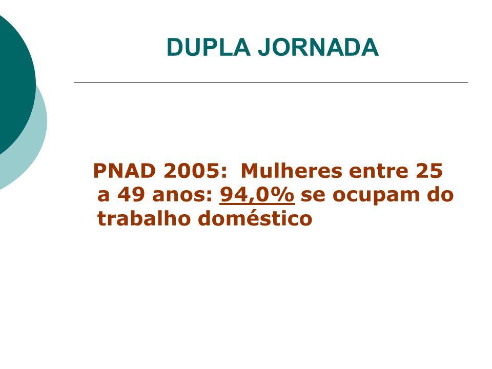 DUPLA JORNADA PNAD 2005: Mulheres entre 25 a 49 anos: 94,0% se ocupam do trabalho doméstico