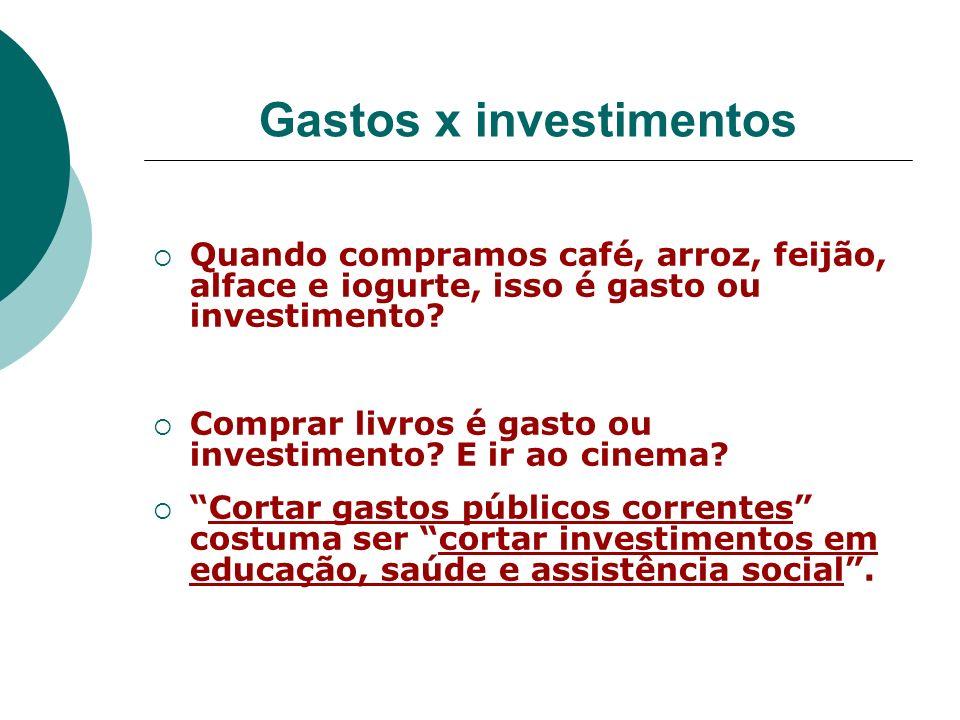 Gastos x investimentos Quando compramos café, arroz, feijão, alface e iogurte, isso é gasto ou investimento? Comprar livros é gasto ou investimento? E