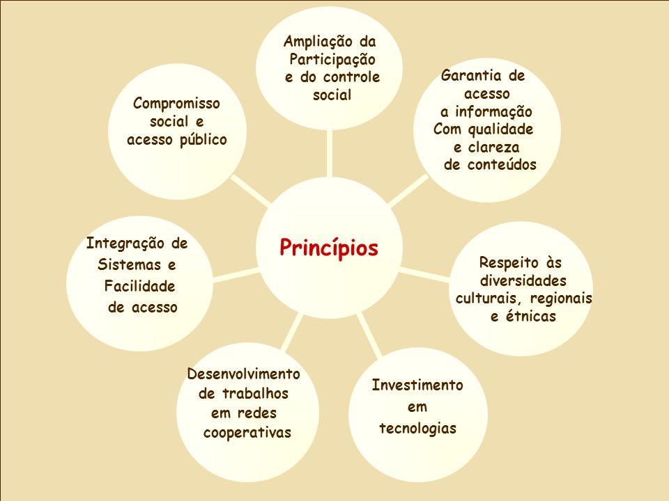 Princípios Ampliação da Participação e do controle social Garantia de acesso a informação Com qualidade e clareza de conteúdos Respeito às diversidade