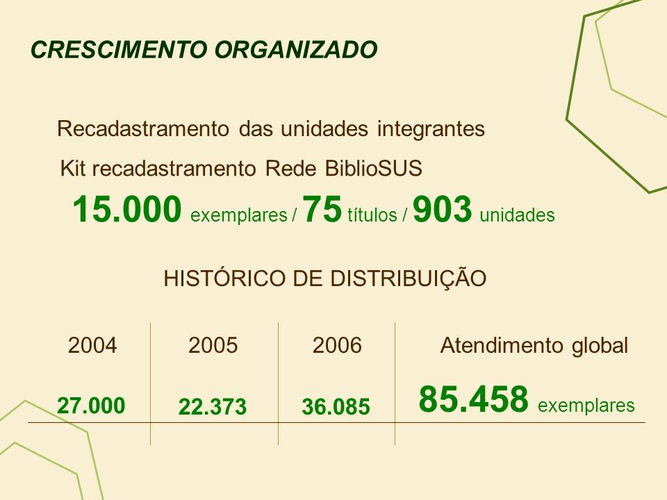 Recadastramento das unidades integrantes CRESCIMENTO ORGANIZADO Kit recadastramento Rede BiblioSUS 15.000 exemplares / 75 títulos / 903 unidades 85.45