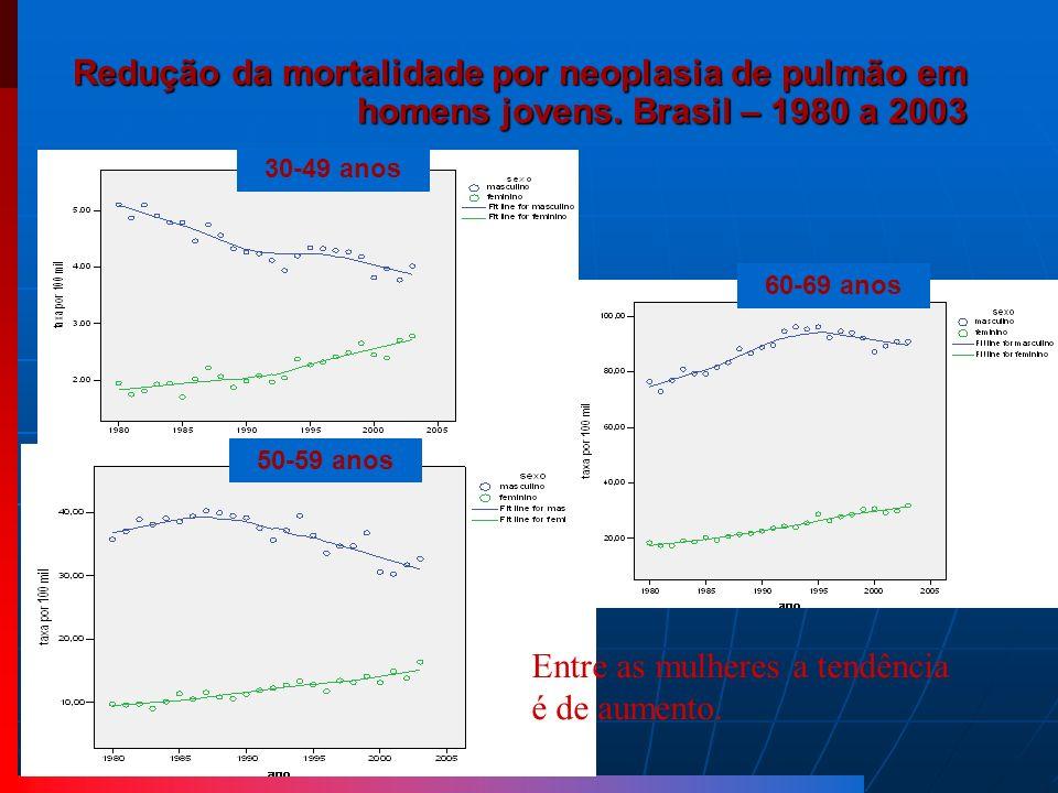 Redução da mortalidade por neoplasia de pulmão em homens jovens. Brasil – 1980 a 2003 30-49 anos 50-59 anos 60-69 anos Entre as mulheres a tendência é