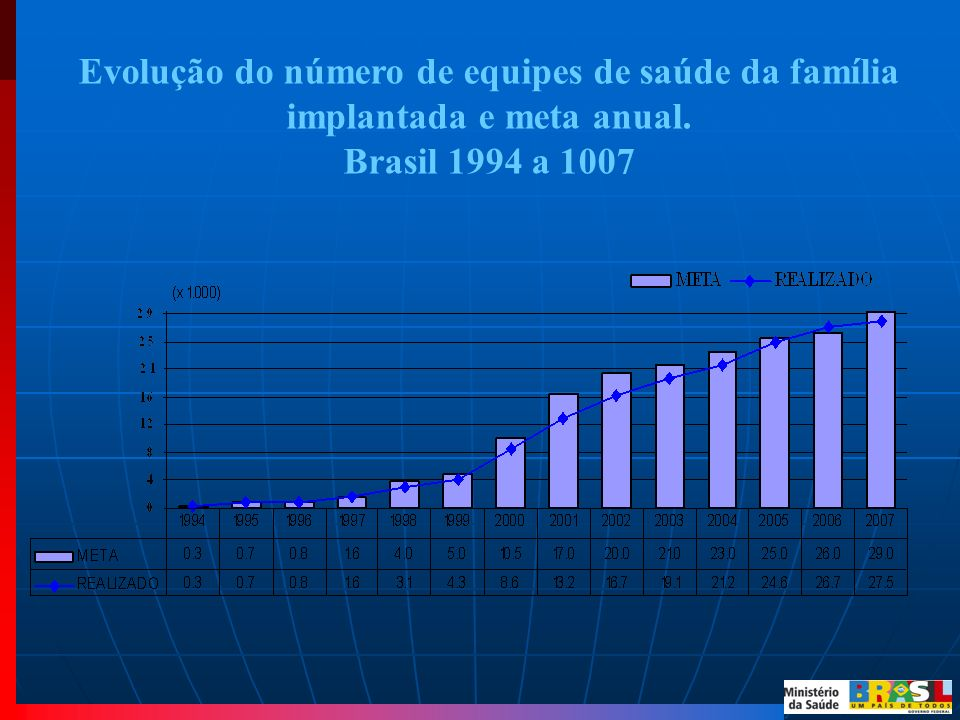 Evolução do número de equipes de saúde da família implantada e meta anual. Brasil 1994 a 1007