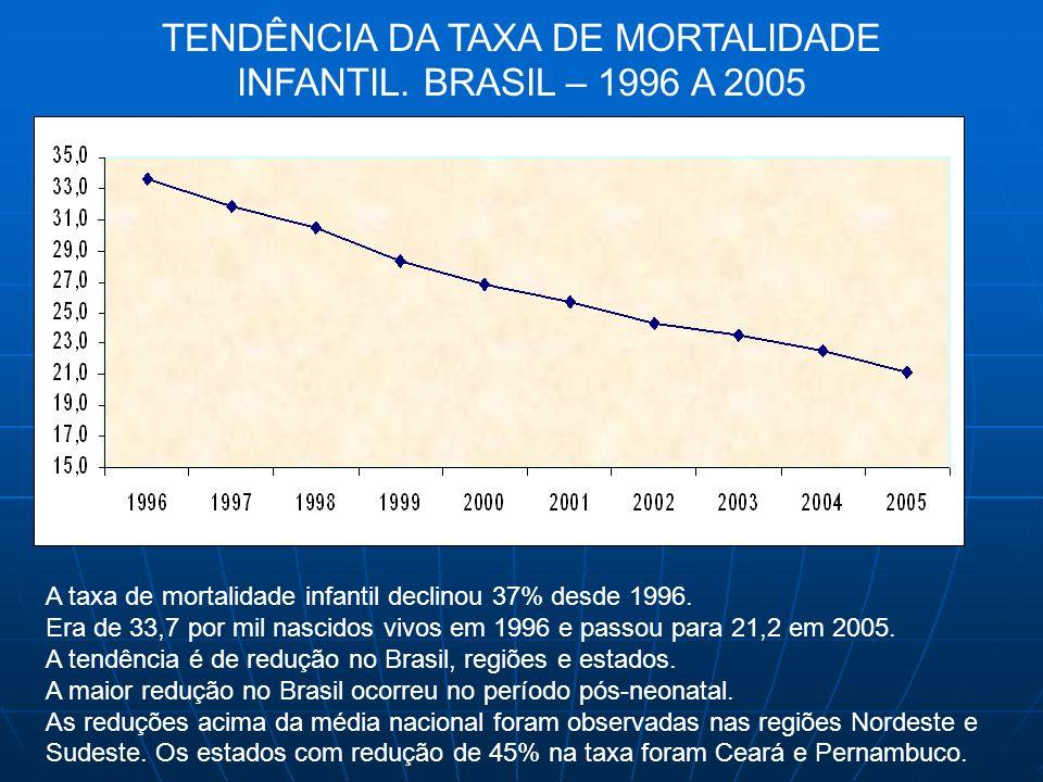 A taxa de mortalidade infantil declinou 37% desde 1996. Era de 33,7 por mil nascidos vivos em 1996 e passou para 21,2 em 2005. A tendência é de reduçã
