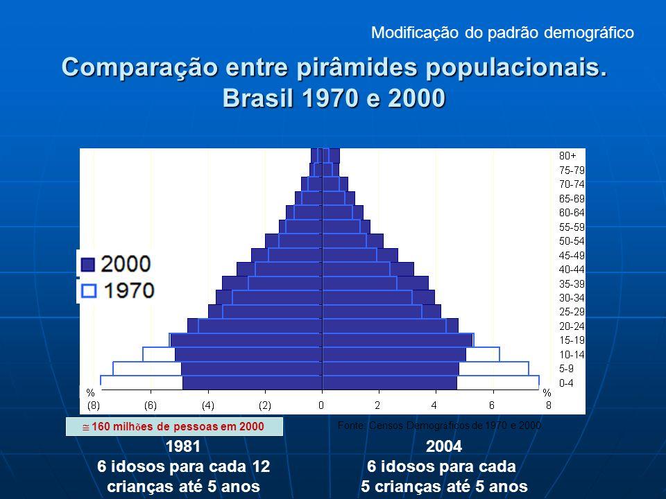 Comparação entre pirâmides populacionais. Brasil 1970 e 2000 160 milh õ es de pessoas em 2000 Fonte: Censos Demogr á ficos de 1970 e 2000. 1981 6 idos