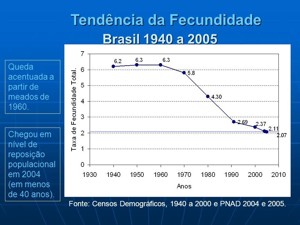 Tendência da Fecundidade Fonte: Censos Demográficos, 1940 a 2000 e PNAD 2004 e 2005. Queda acentuada a partir de meados de 1960. Chegou em nível de re