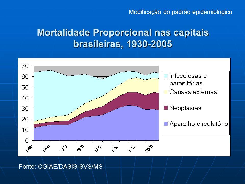 Mortalidade Proporcional nas capitais brasileiras, 1930-2005 Fonte: CGIAE/DASIS-SVS/MS Modificação do padrão epidemiológico