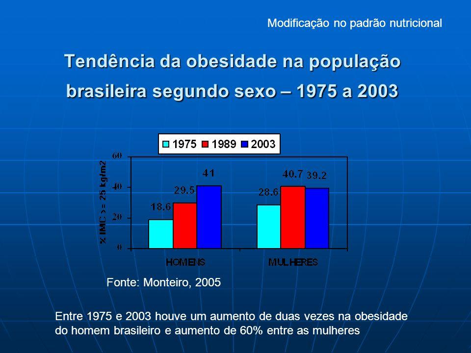 Tendência da obesidade na população brasileira segundo sexo – 1975 a 2003 Modificação no padrão nutricional Entre 1975 e 2003 houve um aumento de duas