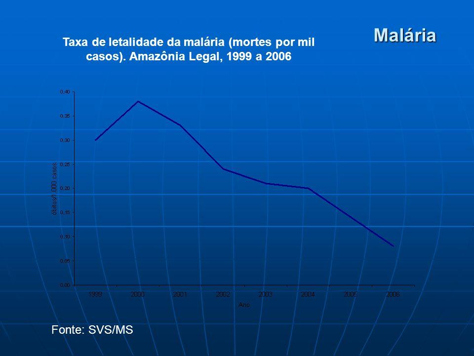 Malária Taxa de letalidade da malária (mortes por mil casos). Amazônia Legal, 1999 a 2006 Fonte: SVS/MS