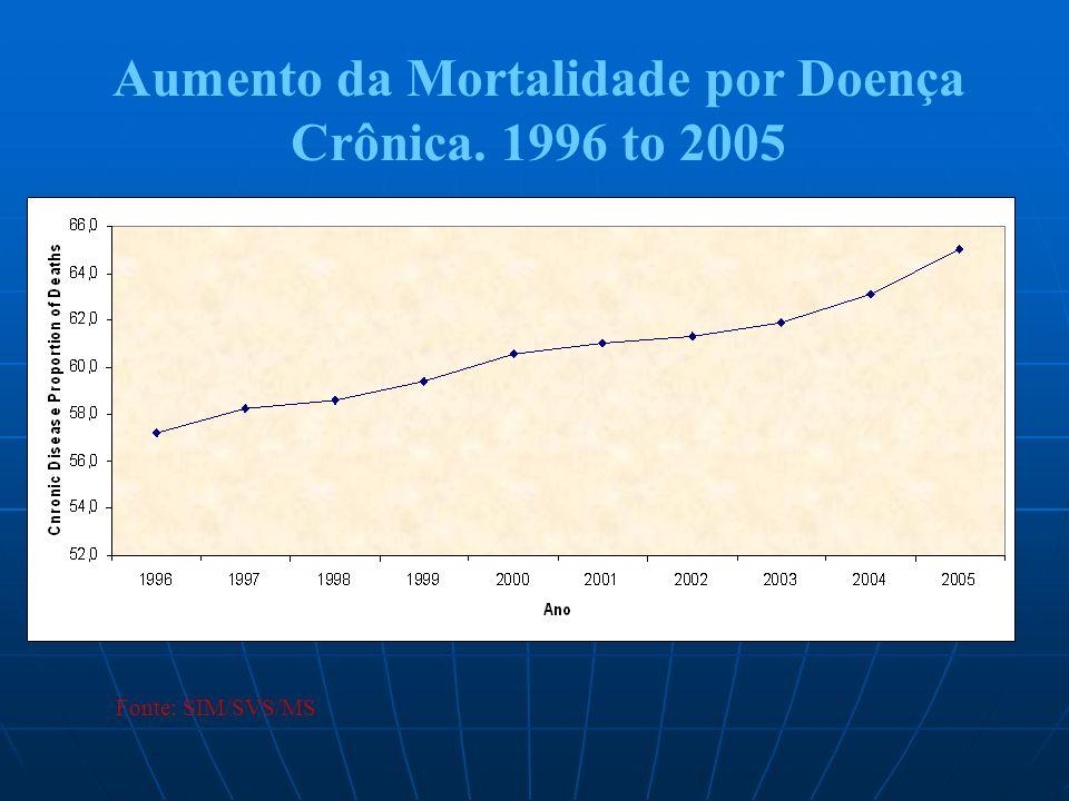 Redução da mortalidade por neoplasia de pulmão em homens jovens.